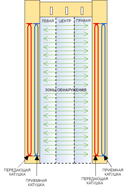 Металлодетектор с 3 зонами обнаружения